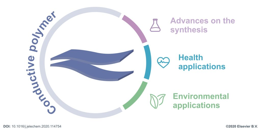 Artigo: Recent trends of micro and nanostructured conducting polymers in health and environmental applications
