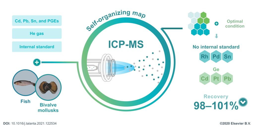 Artigo: Self-organizing map applied to the choice of internal standards for the determination of Cd, Pb, Sn, and platinum group elements by inductively coupled plasma mass spectrometry